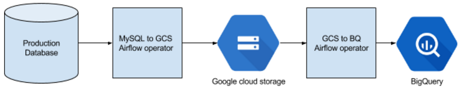 DB to GCS/BigQuery diagram