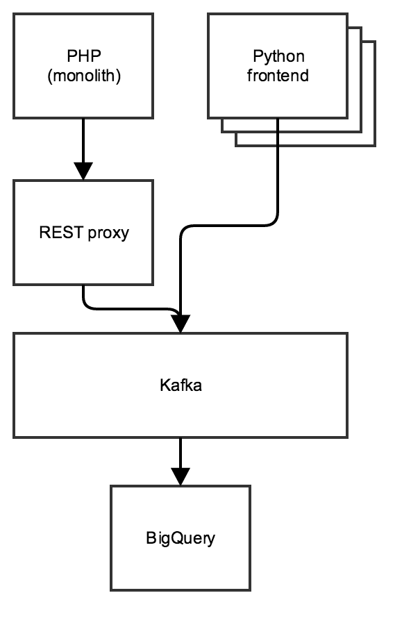 Loading data from Kafka into BigQuery with Kafka Connect