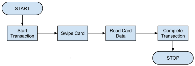 Card reader and chip card