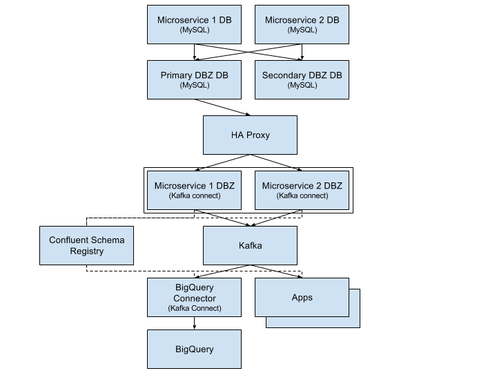 Streaming databases in realtime with MySQL, Debezium, and Kafka