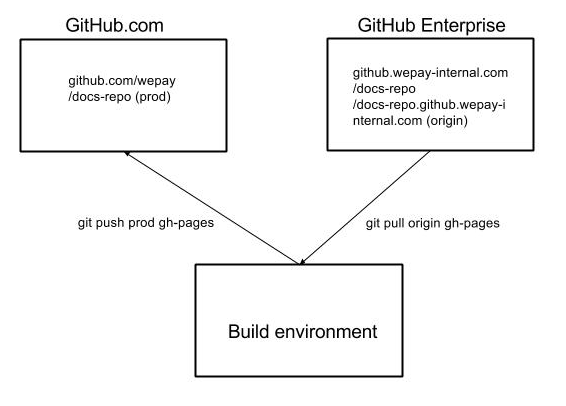 GitHub Pages Deployment Diagram
