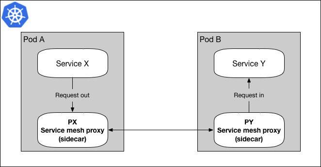 service mesh sidecar proxy