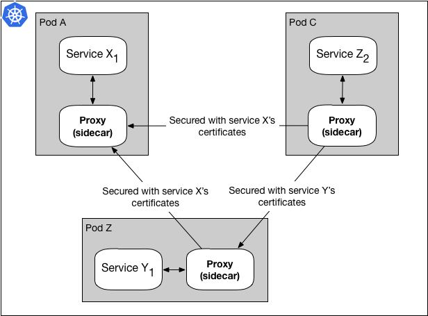 Using Linkerd as a Service Mesh Proxy at WePay | Linkerd