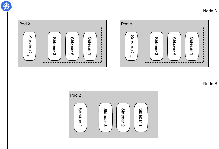wepay cluster layout